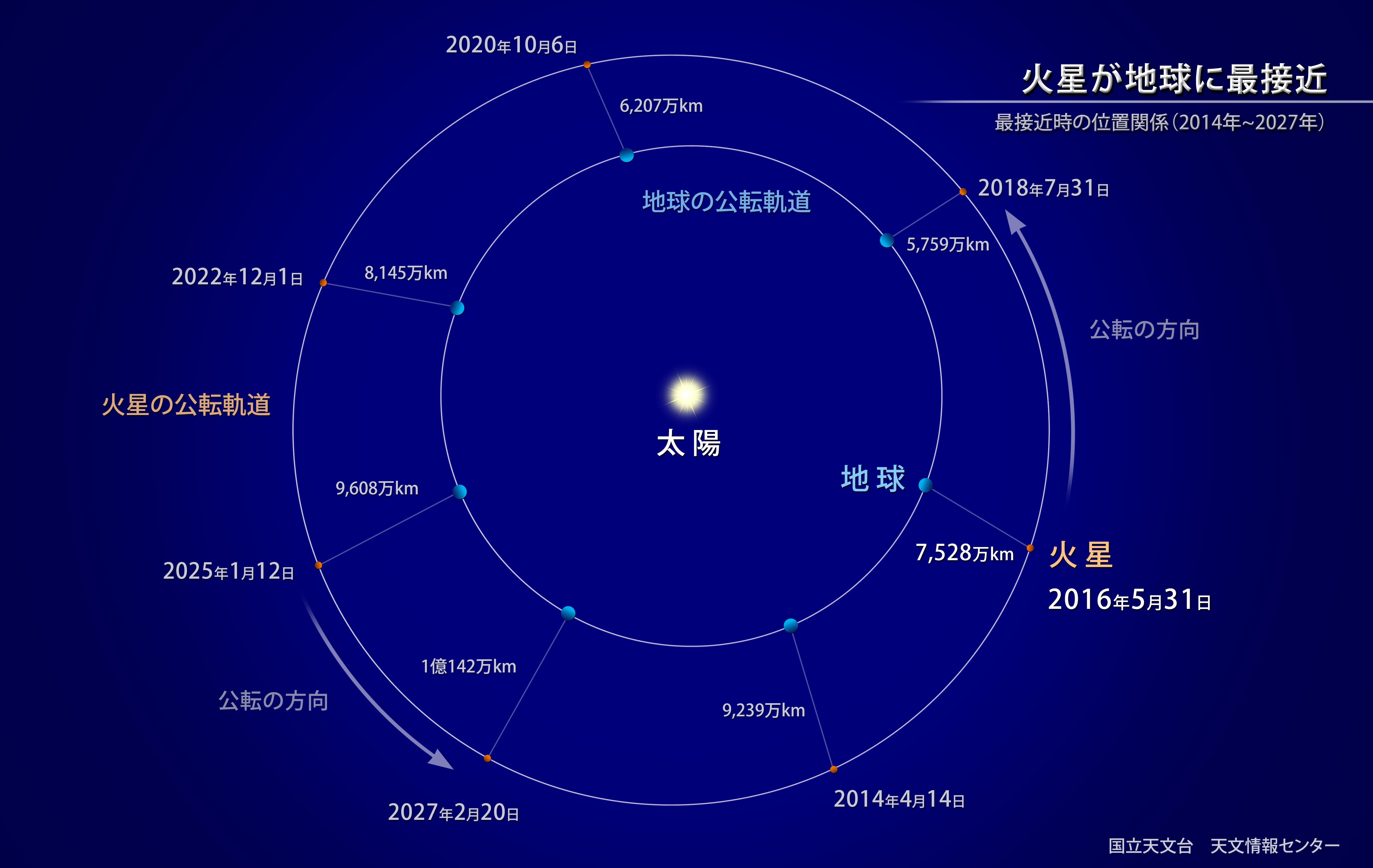 火星と地球の軌道の関係