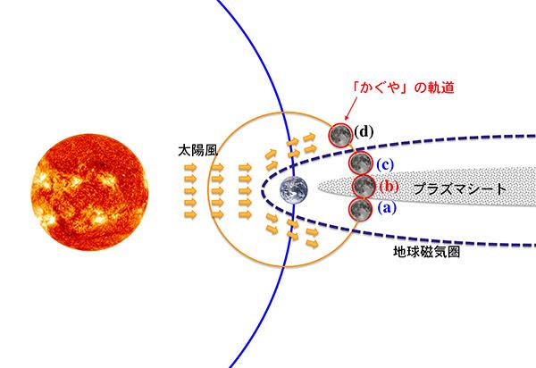 太陽、地球、月とプラズマシートの位置模式図