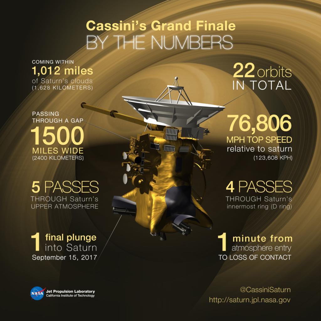 カッシーニのグランドフィナーレを数字で表現したNASAのイラスト