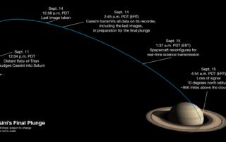 カッシーニの最後の1週間の様子を表した図
