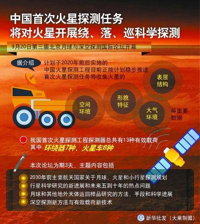 中国火星探査についての解説イラスト