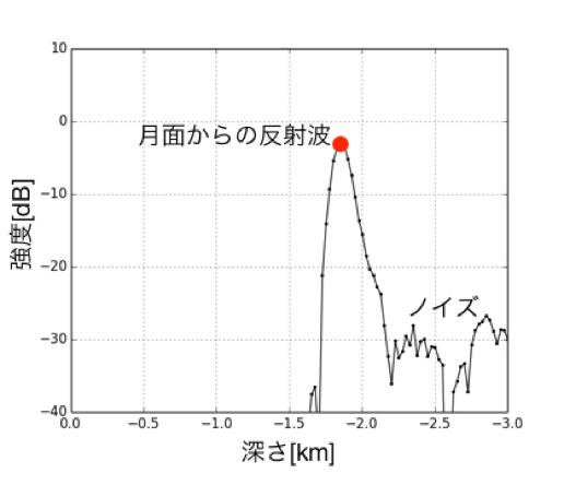 月面における典型的なレーダサウンダーの電波反射