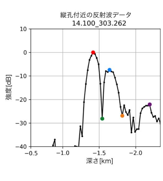 縦穴付近の電波反射